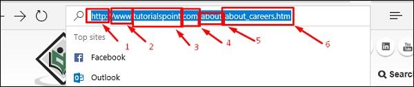 Domain Name URL