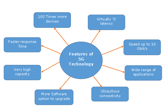 Salient Features of 5G