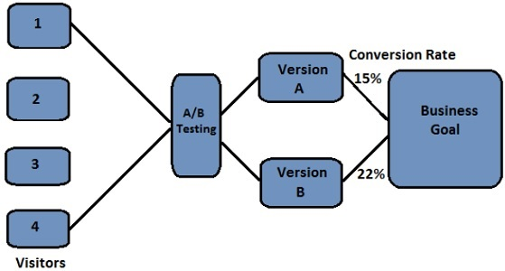 A/B Testing Overview Example