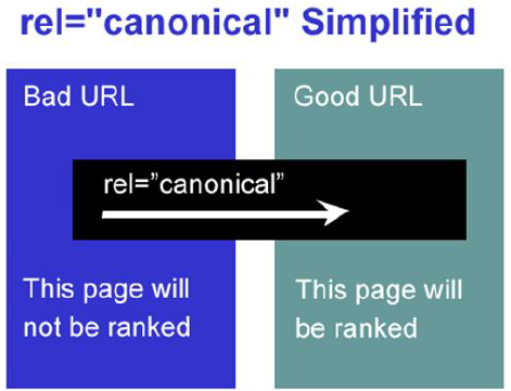 Use rel=canonical