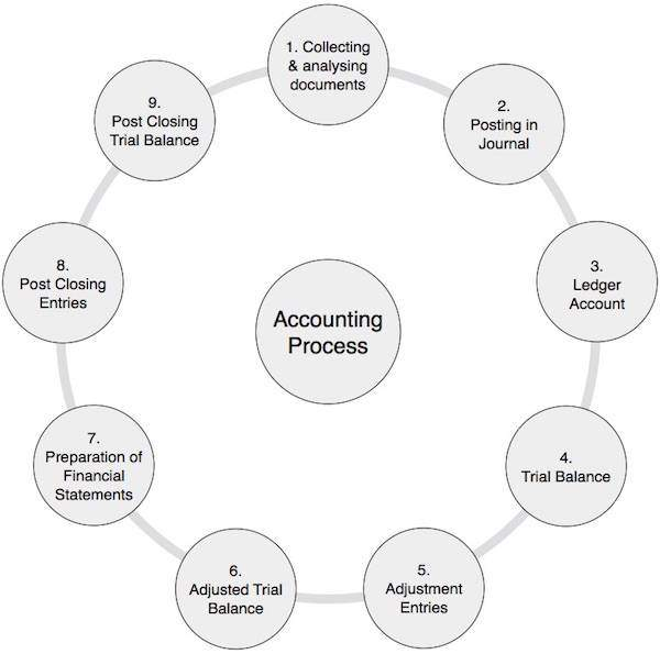 Accounting basics quick guide accounting process ccuart Image collections