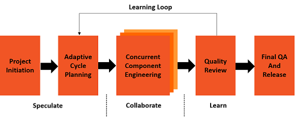 Practices Learning Loop