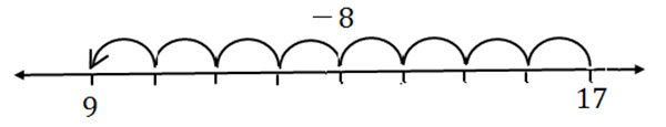 subtract Number Using Line