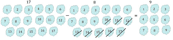 subtract Number Using Diamonds