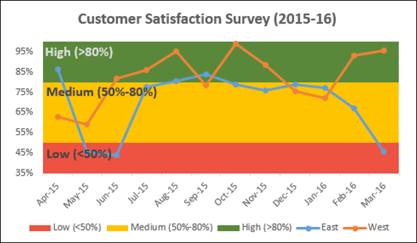 Advanced excel band chart one can quickly and clearly make out from the chart whether the survey results are satisfactory or they need attention ccuart Choice Image