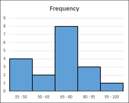 Advanced Excel Charts Histogram