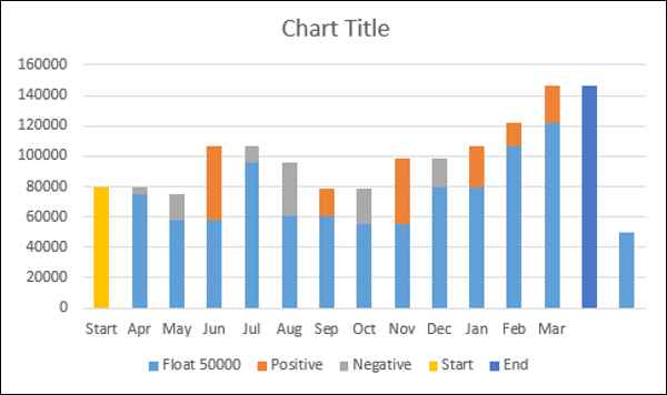 Advanced excel waterfall chart insert stacked column chart ccuart