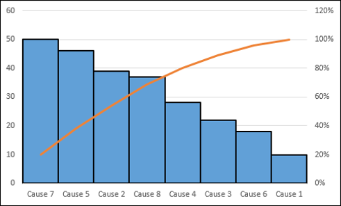Advanced Excel Pareto Chart