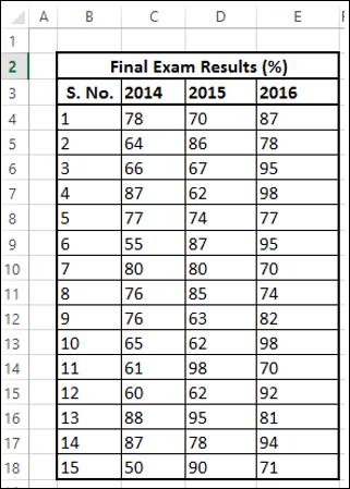 Preparing Box and Whisker Chart Data