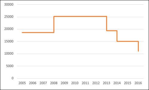 Advanced excel step chart when the data remains constant it is depicted by a horizontal line till a change occurs when a change occurs ccuart Choice Image