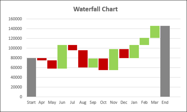 Advanced excel waterfall chart because of this look waterfall charts are also called bridge charts flying bricks charts or cascade charts ccuart Gallery