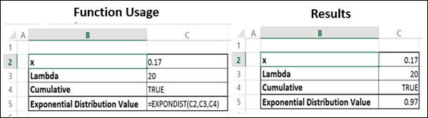Advanced Excel Statistical EXPON DIST Function