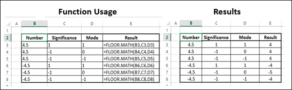 Advanced excel math and trignometric floor math function for Floor function example