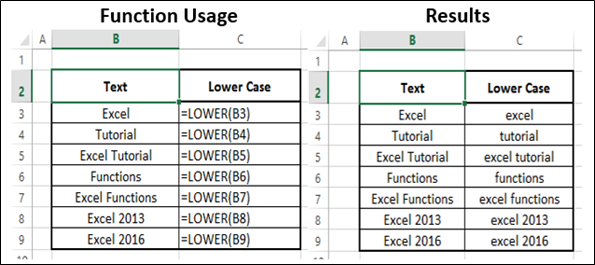 Advanced Excel Statistical - LOWER Function - Tutorialspoint