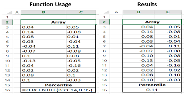 Compatibility - PERCENTILE Function
