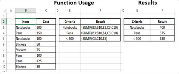 Advanced Excel Math And Trignometric Sumif Function