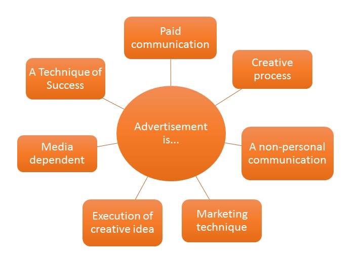 what are the forms of advertisement In this lesson, you'll learn about the different types of advertising and how the correct strategy a firm should take is based on their overall.