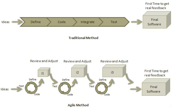 Agile quick guide for Agile vs traditional methodologies