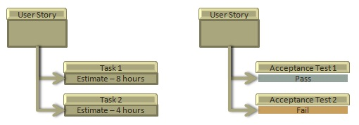 Relationship of User Stories and Tasks