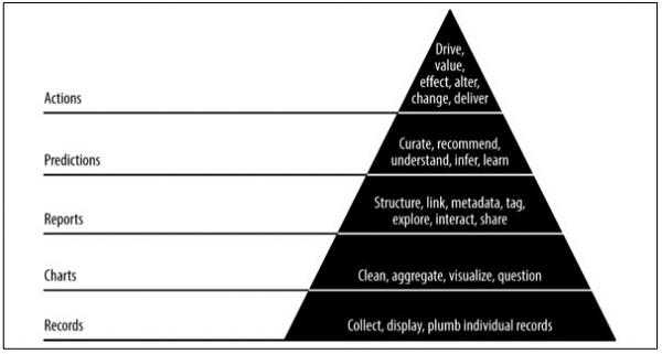 Agile Data Science - Quick Guide