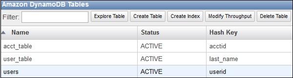 Amazon DynamoDB Tables