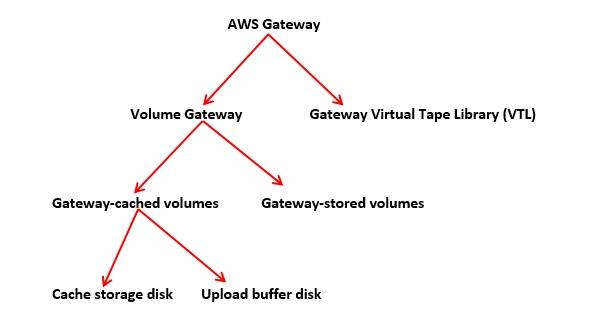 AWS Gateway