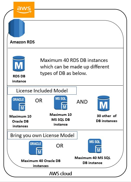 Amazon RDS - DB Instances