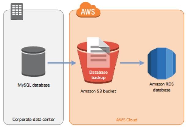 Amazon RDS - MariaDB Data Import