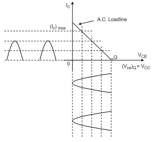 Class B Power Amplifier - Tutorialspoint