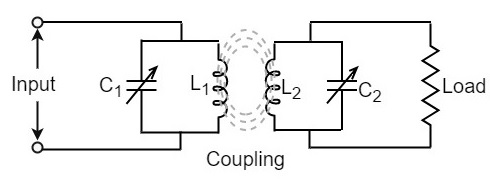 Types of Tuned Amplifiers - Tutorialspoint