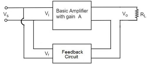 amplifiers negative feedback