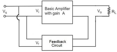 Negative-feedback Amplifier