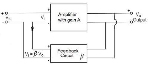 Amplifiers Feedback - Tutorialspoint