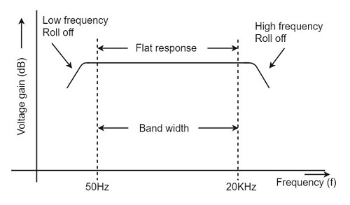 The working theory of an rc coupled amplifier in electronics.