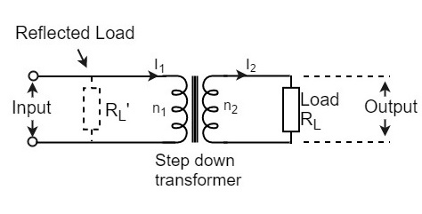 transformer coupled class a power amplifierbe the primary and secondary voltages and i1 and i2 be the primary and secondary currents respectively the below figure shows the transformer clearly