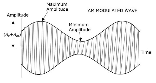AM Modulated Wave