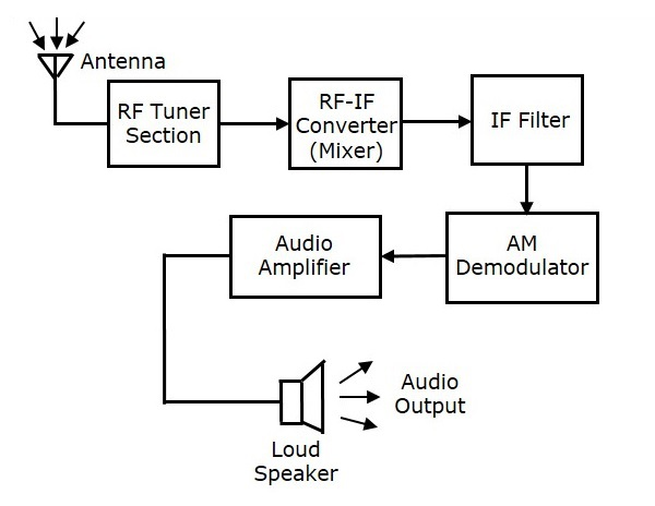 Analog communication receivers to overcome these drawbacks super heterodyne receiver was invented the block diagram of am receiver is shown in the following figure ccuart Images