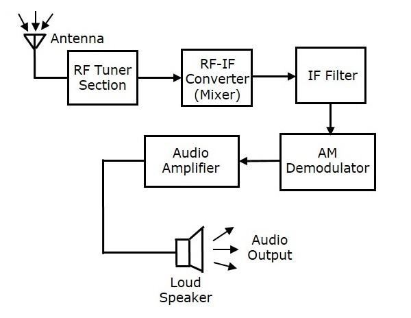 Analog Communication - Receivers - Tutorialspoint