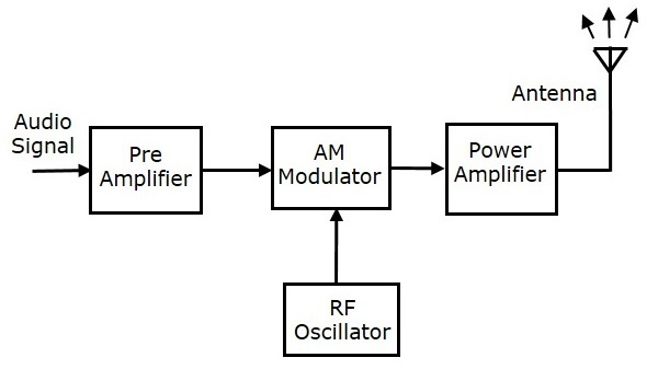 analog communication transmitters schematic block diagram am transmitter takes the audio signal as an input and delivers amplitude modulated wave to the antenna as an output to be transmitted the block diagram of