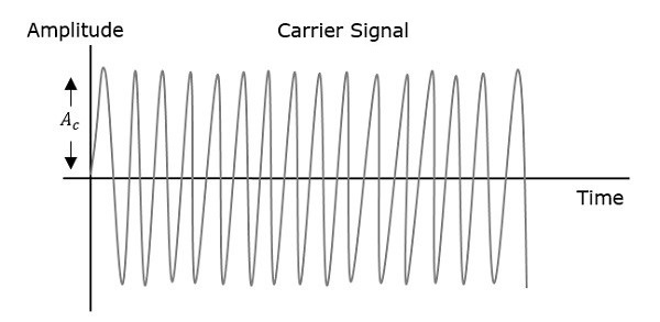 Angle Modulation Carrier Signal