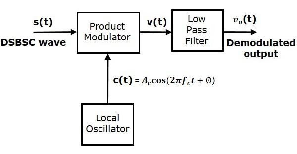 DSBSC Demodulators - Tutorialspoint