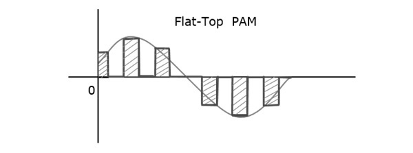 analog communication pulse modulation