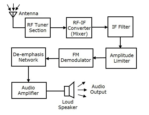 Analog communication receivers this block diagram of fm receiver is similar to the block diagram of am receiver the two blocks amplitude limiter and de emphasis network are included ccuart Images