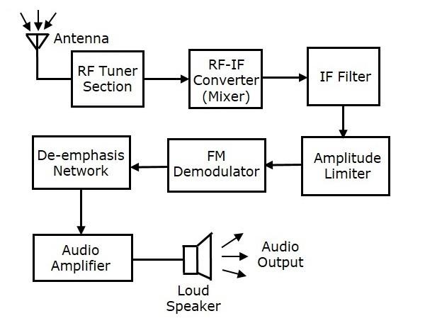 Balanced Am Transmitter Block Diagram Not Lossing Wiring Diagram