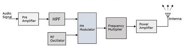 analog communication transmitters  as an input and delivers fm wave to the antenna as an output to be transmitted the block diagram of fm transmitter is shown in the following figure