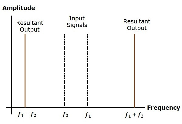 Frequency Domain Pattern
