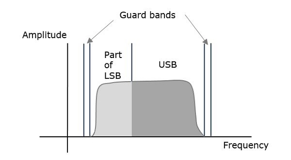 Frequency Spectrum VSBSC