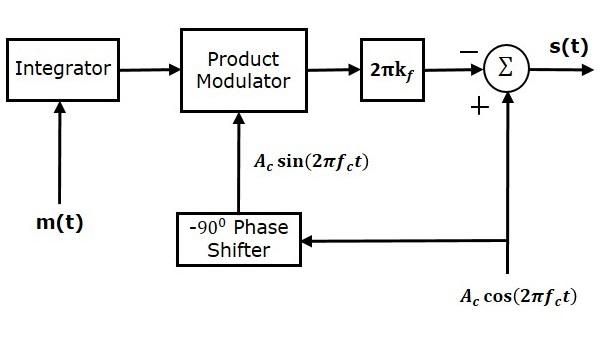Analog Communication Fm Modulators Tutorialspoint