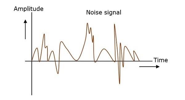 Analog Communication Noise