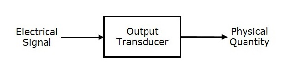Output Transducers